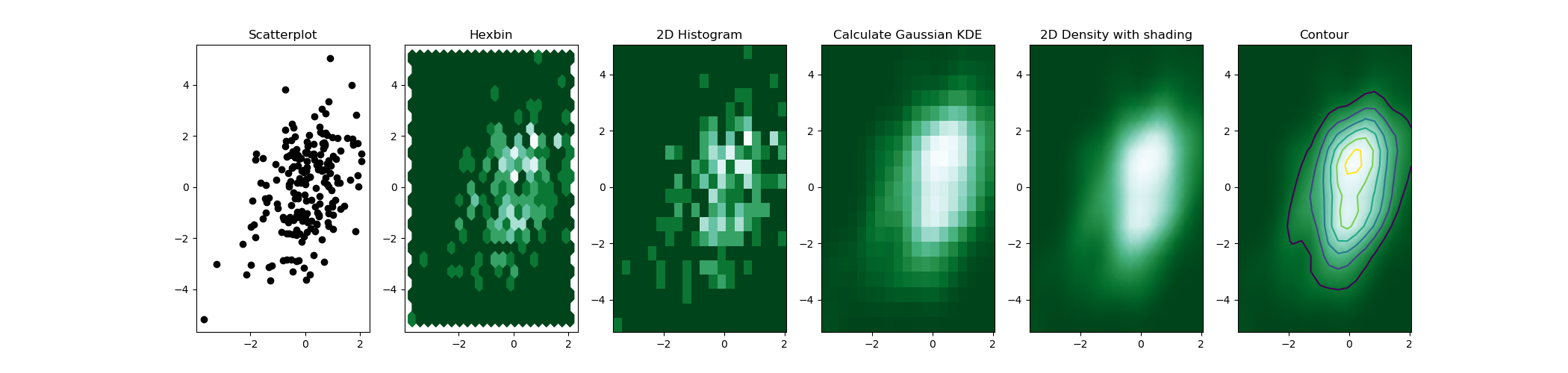 2D density plot – from Data to Viz