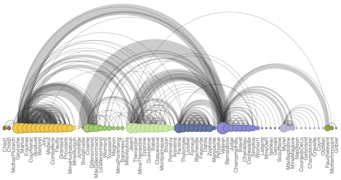 Arc diagram – from Data to Viz