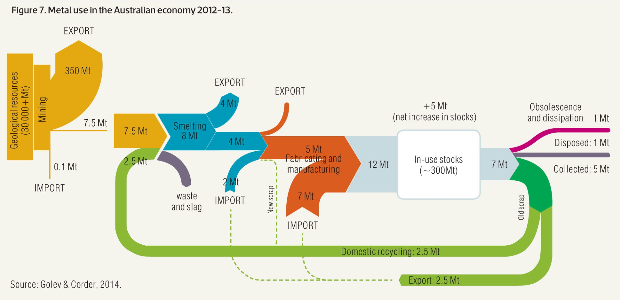 Sankey Diagram From Data To Viz