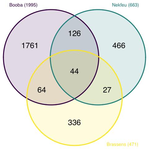 venn diagram \u2013 from data to viz Great Venn Diagram