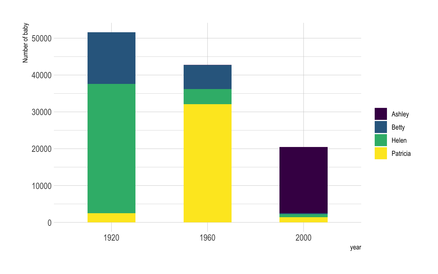Barplot – from Data to Viz