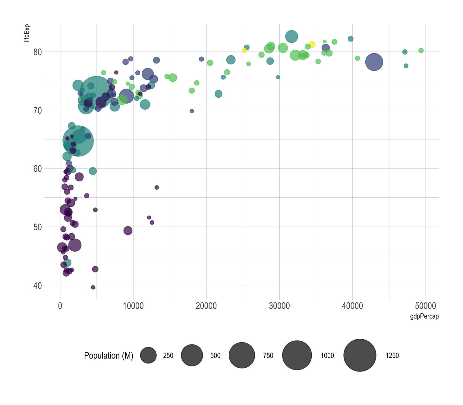 Bubble plot – from Data to Viz