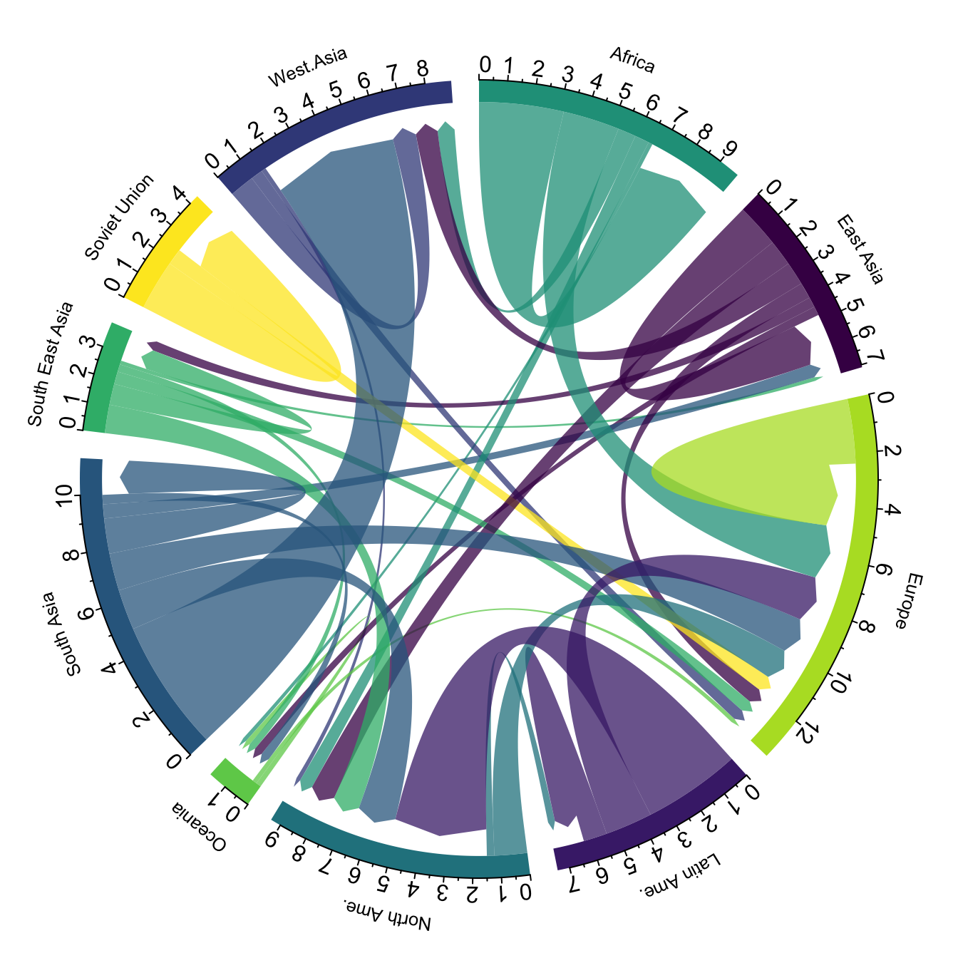 Chord diagram – from Data to Viz