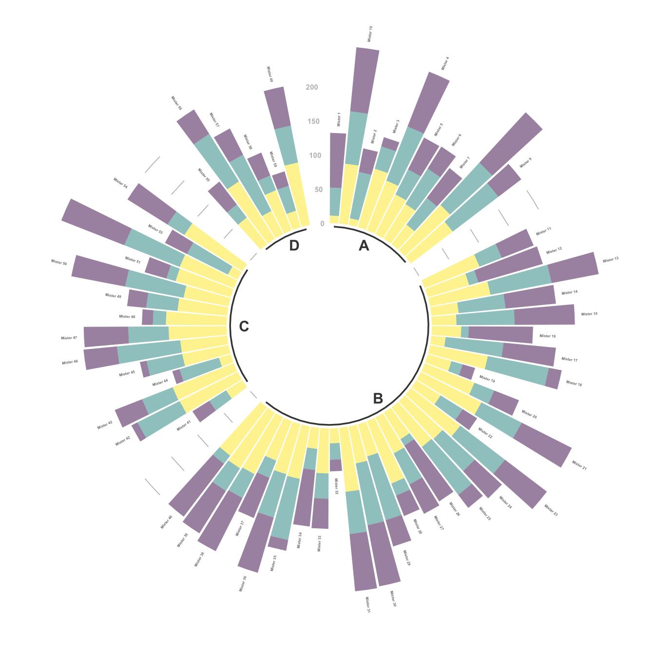 Circular Barplot – from Data to Viz