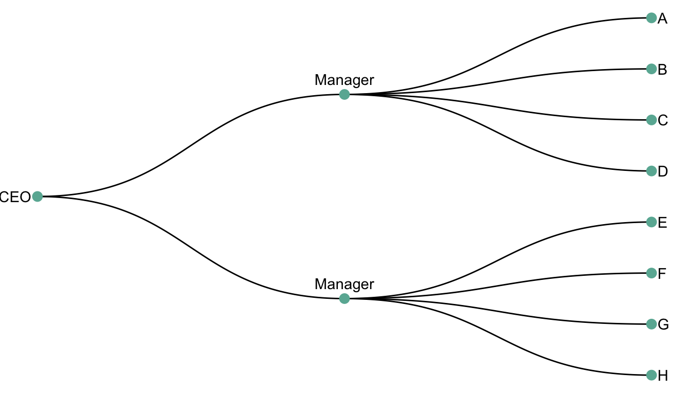Dendrogram – from Data to Viz