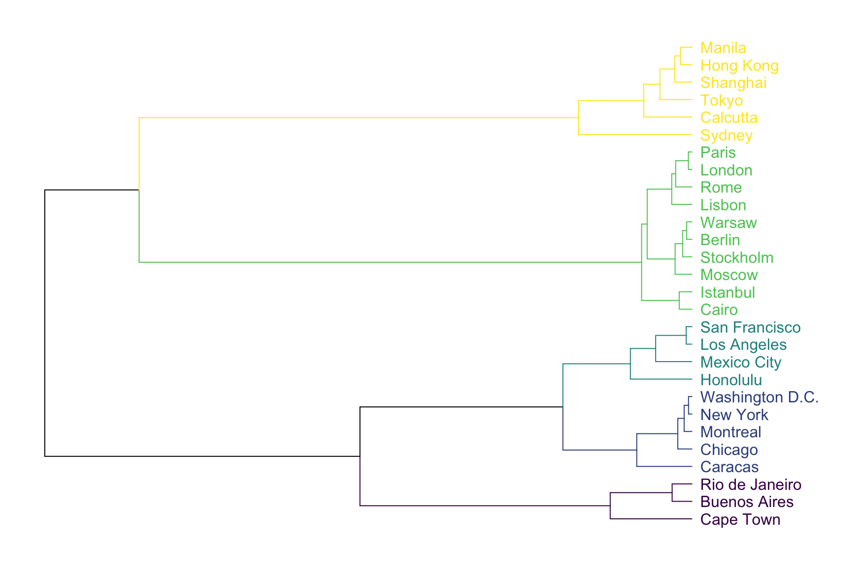Dendrogram – from Data to Viz
