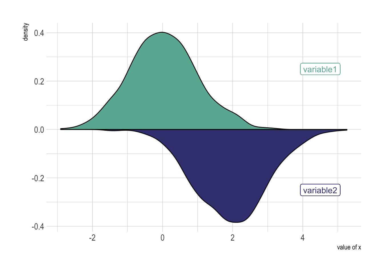 Density – from Data to Viz
