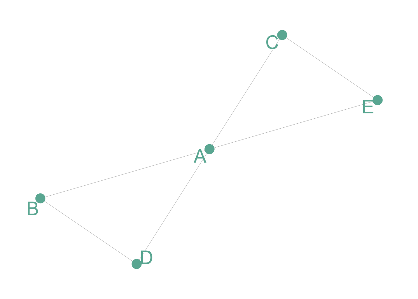 Network diagram – from Data to Viz