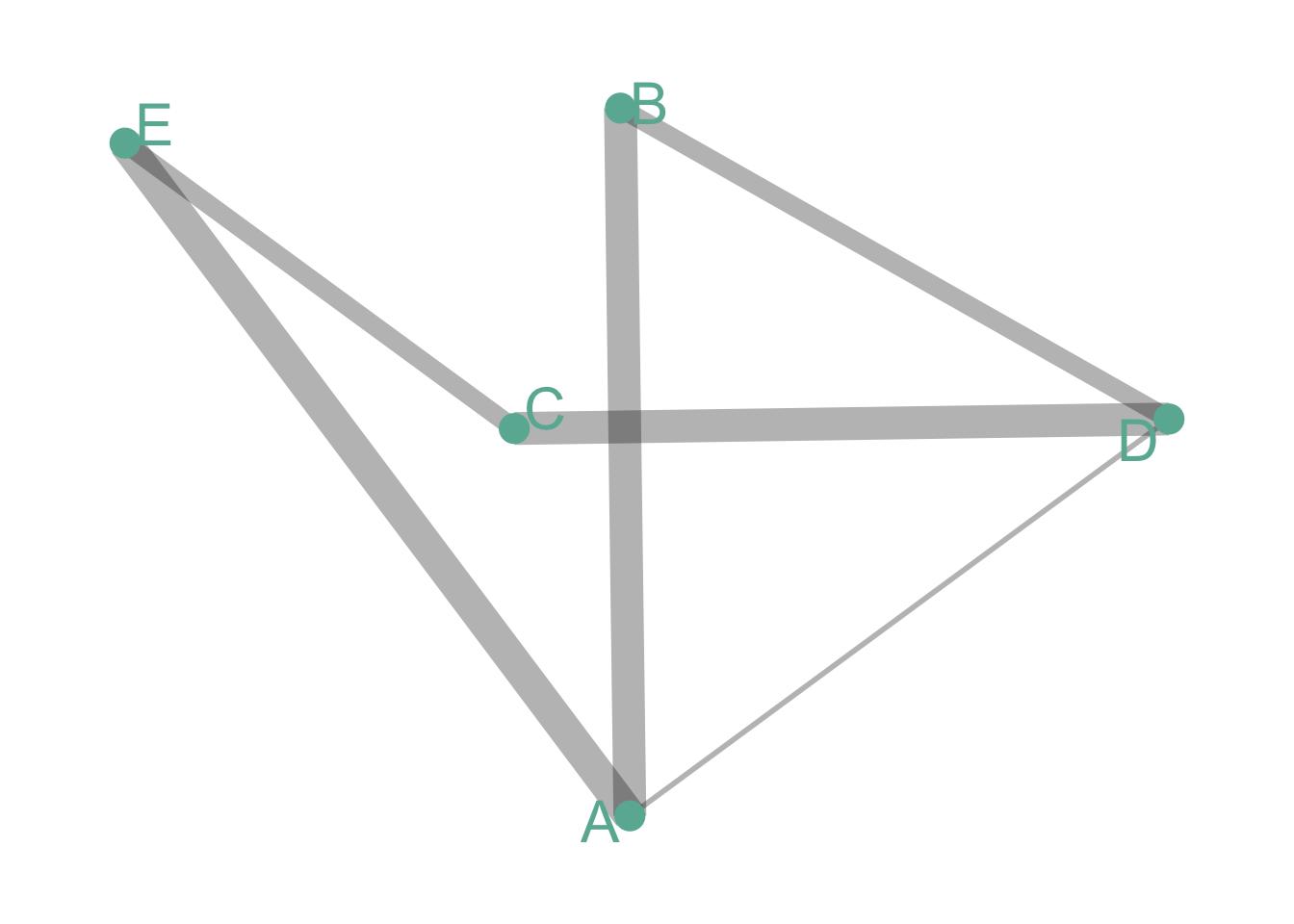 Network diagram – from Data to Viz