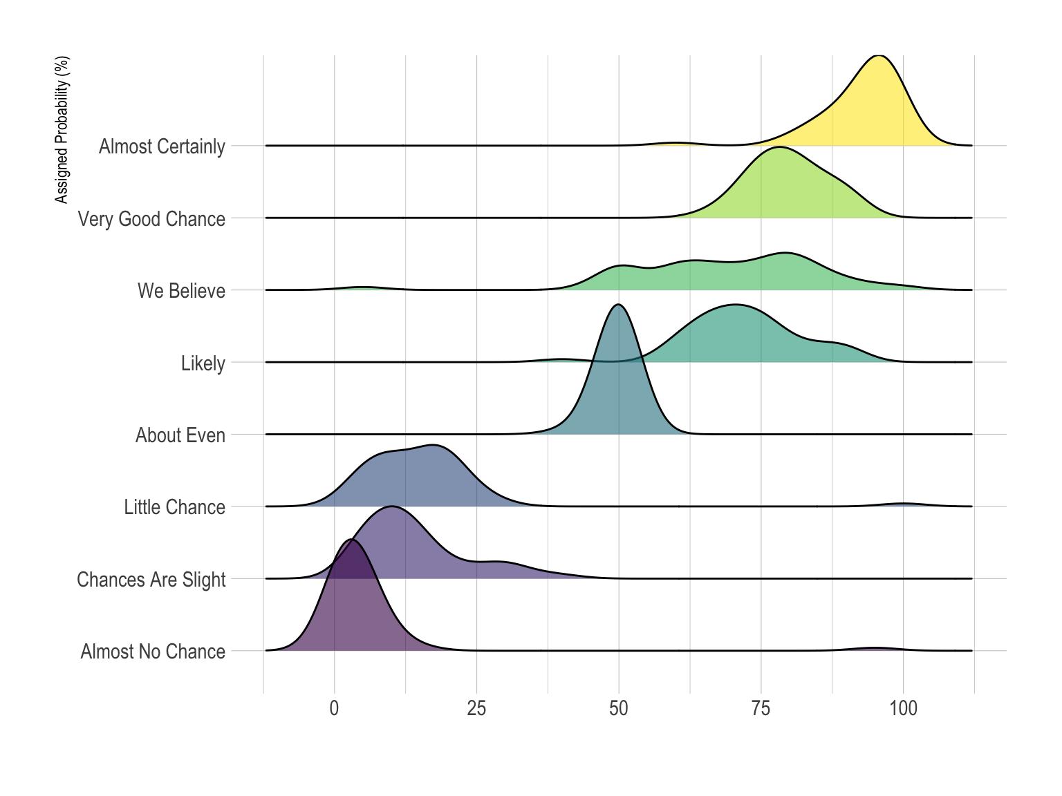 Ridgeline plot – from Data to Viz