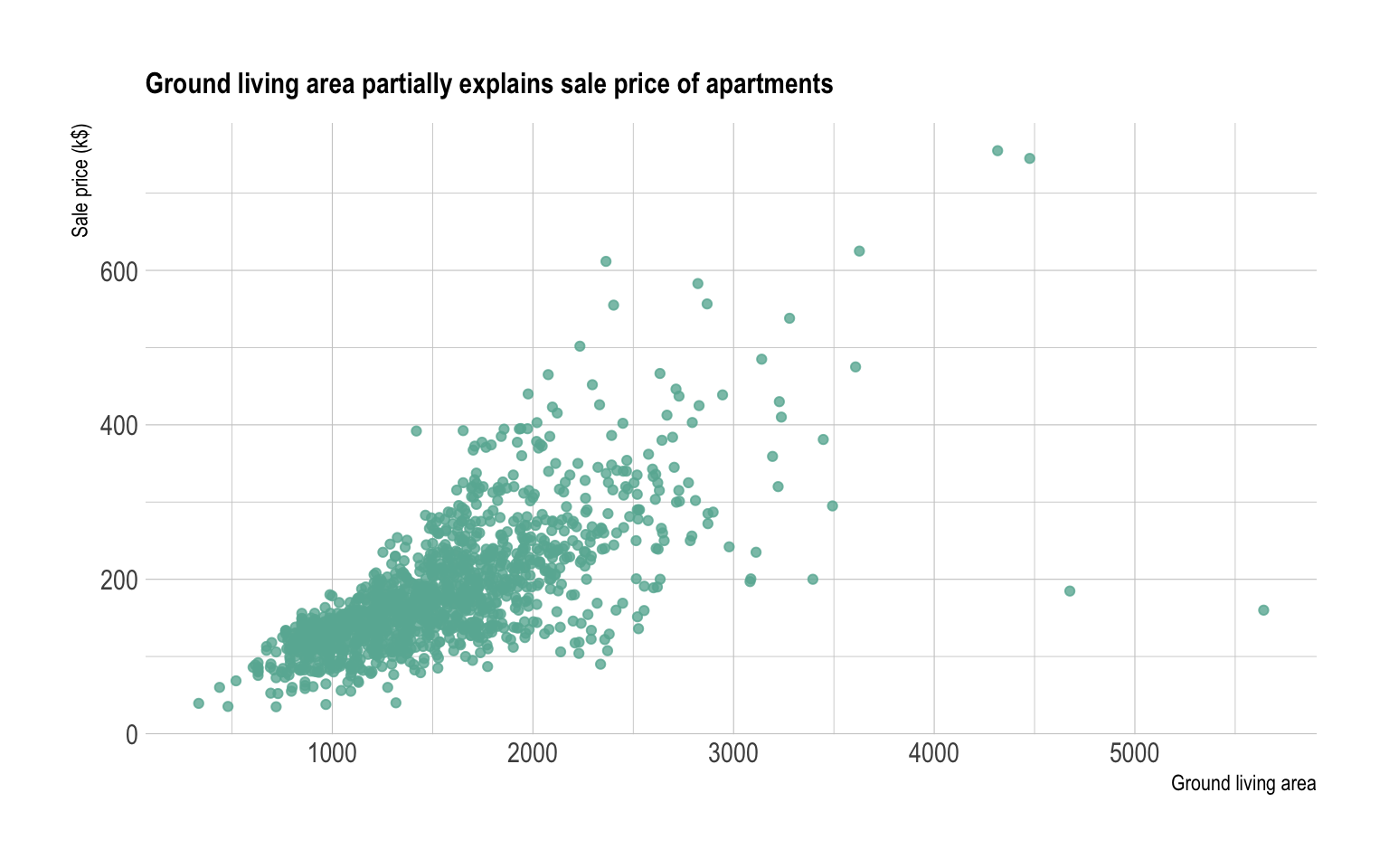 Scatter Plot  U2013 From Data To Viz