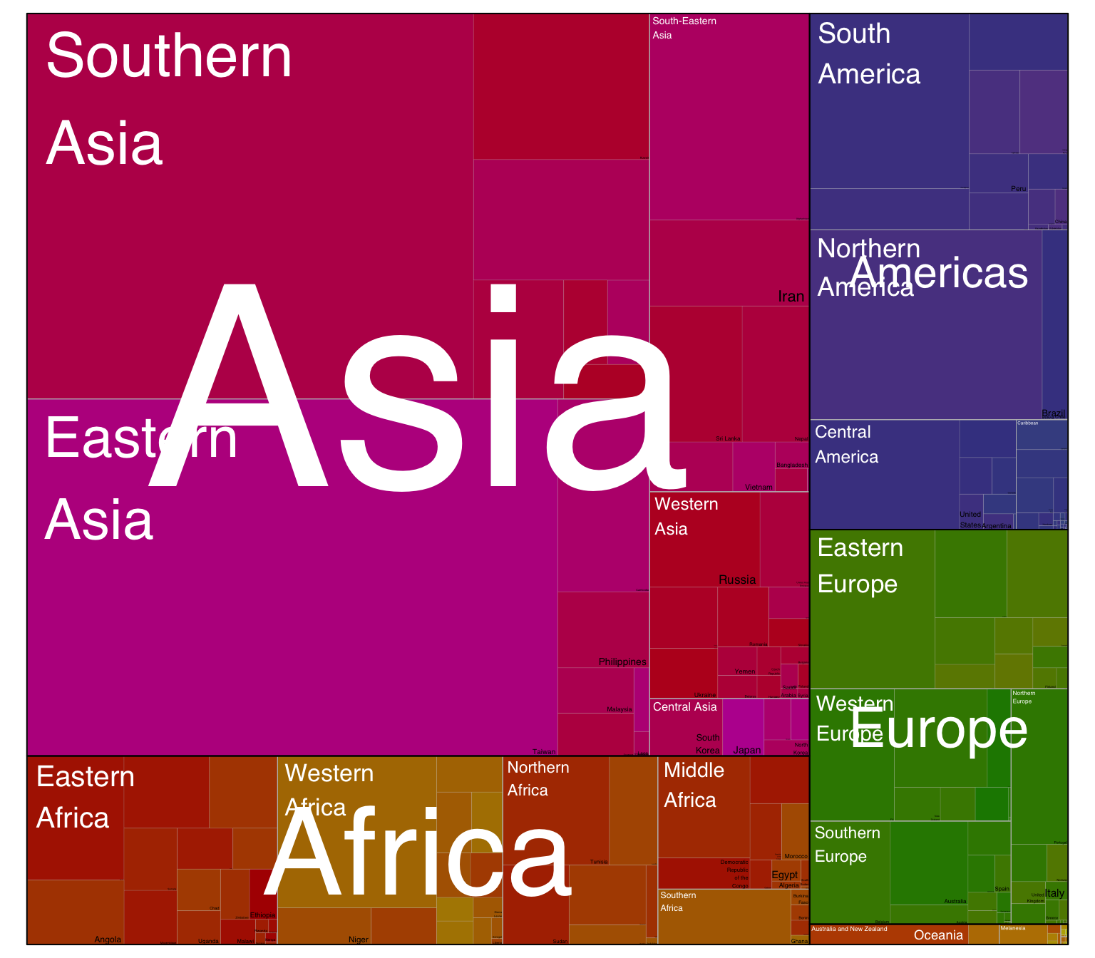 Repartition of the world population